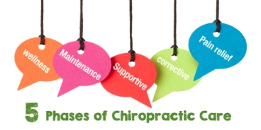 5phasesofchiropracticcare